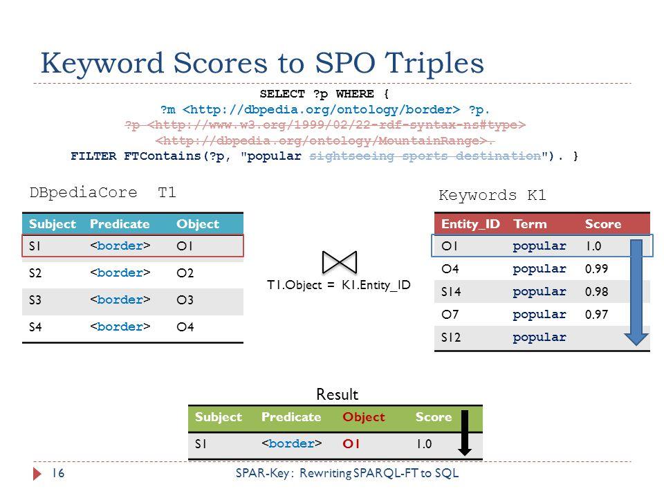 SubjectPredicateObject S1 O1 S2 O2 S3 O3 S4 O4 Entity_IDTermScore O1 popular 1.0 O4 popular 0.99 S14 popular 0.98 O7 popular 0.97 S12 popular SubjectP