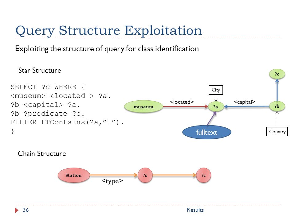 Query Structure Exploitation Exploiting the structure of query for class identification Chain Structure Star Structure museum ?a ?b City Country ?c SELECT ?c WHERE { ?a.