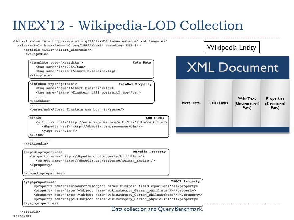 INEX12 - Wikipedia-LOD Collection 8 Wikipedia Entity XML Document Meta DataLOD Links Wiki-Text (Unstructured Part) Properties (Structured Part) Data collection and Query Benchmark.