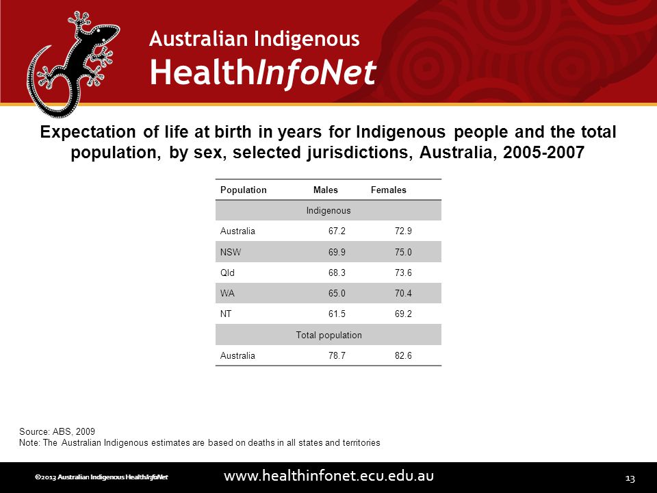 13 www.healthinfonet.ecu.edu.au Australian Indigenous HealthInfoNet ©2013 Australian Indigenous HealthInfoNet©2012 Australian Indigenous HealthInfoNet PopulationMalesFemales Indigenous Australia67.272.9 NSW69.975.0 Qld68.373.6 WA65.070.4 NT61.569.2 Total population Australia78.782.6 Expectation of life at birth in years for Indigenous people and the total population, by sex, selected jurisdictions, Australia, 2005-2007 Source: ABS, 2009 Note: The Australian Indigenous estimates are based on deaths in all states and territories