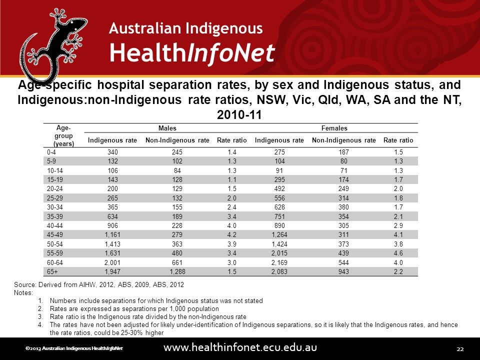 22 www.healthinfonet.ecu.edu.au Australian Indigenous HealthInfoNet ©2013 Australian Indigenous HealthInfoNet©2012 Australian Indigenous HealthInfoNet Age- group (years) MalesFemales Indigenous rateNon-Indigenous rateRate ratioIndigenous rateNon-Indigenous rateRate ratio 0-43402451.42751871.5 5-91321021.3104801.3 10-14106841.391711.3 15-191431281.12951741.7 20-242001291.54922492.0 25-292651322.05563141.8 30-343651552.46283801.7 35-396341893.47513542.1 40-449062284.08903052.9 45-491,1612794.21,2643114.1 50-541,4133633.91,4243733.8 55-591,6314803.42,0154394.6 60-642,0016613.02,1695444.0 65+1,9471,2881.52,0839432.2 Age-specific hospital separation rates, by sex and Indigenous status, and Indigenous:non-Indigenous rate ratios, NSW, Vic, Qld, WA, SA and the NT, 2010-11 Source: Derived from AIHW, 2012, ABS, 2009, ABS, 2012 Notes: 1.Numbers include separations for which Indigenous status was not stated 2.Rates are expressed as separations per 1,000 population 3.Rate ratio is the Indigenous rate divided by the non-Indigenous rate 4.The rates have not been adjusted for likely under-identification of Indigenous separations, so it is likely that the Indigenous rates, and hence the rate ratios, could be 25-30% higher