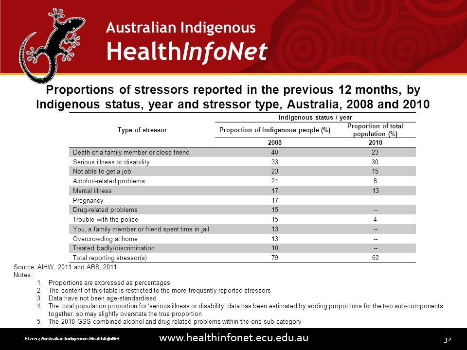 32 www.healthinfonet.ecu.edu.au Australian Indigenous HealthInfoNet ©2013 Australian Indigenous HealthInfoNet©2012 Australian Indigenous HealthInfoNet Type of stressor Indigenous status / year Proportion of Indigenous people (%) Proportion of total population (%) 20082010 Death of a family member or close friend4023 Serious illness or disability3330 Not able to get a job2315 Alcohol-related problems218 Mental illness1713 Pregnancy17-- Drug-related problems15-- Trouble with the police154 You, a family member or friend spent time in jail13-- Overcrowding at home13-- Treated badly/discrimination10-- Total reporting stressor(s)7962 Proportions of stressors reported in the previous 12 months, by Indigenous status, year and stressor type, Australia, 2008 and 2010 Source: AIHW, 2011 and ABS, 2011 Notes: 1.Proportions are expressed as percentages 2.The content of this table is restricted to the more frequently reported stressors 3.Data have not been age-standardised 4.The total population proportion for serious illness or disability data has been estimated by adding proportions for the two sub-components together, so may slightly overstate the true proportion 5.The 2010 GSS combined alcohol and drug related problems within the one sub-category