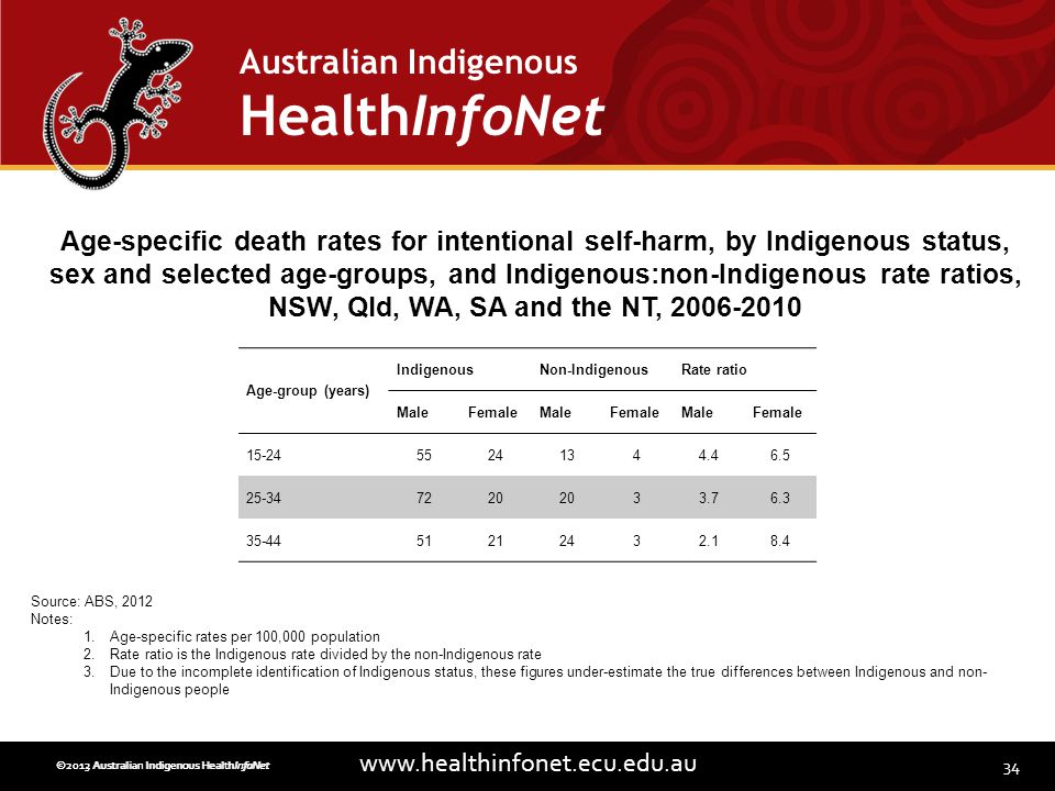 34 www.healthinfonet.ecu.edu.au Australian Indigenous HealthInfoNet ©2013 Australian Indigenous HealthInfoNet©2012 Australian Indigenous HealthInfoNet Age-group (years) IndigenousNon-IndigenousRate ratio MaleFemaleMaleFemaleMaleFemale 15-2455241344.46.5 25-347220 33.76.3 35-4451212432.18.4 Age-specific death rates for intentional self-harm, by Indigenous status, sex and selected age-groups, and Indigenous:non-Indigenous rate ratios, NSW, Qld, WA, SA and the NT, 2006-2010 Source: ABS, 2012 Notes: 1.Age-specific rates per 100,000 population 2.Rate ratio is the Indigenous rate divided by the non-Indigenous rate 3.Due to the incomplete identification of Indigenous status, these figures under-estimate the true differences between Indigenous and non- Indigenous people