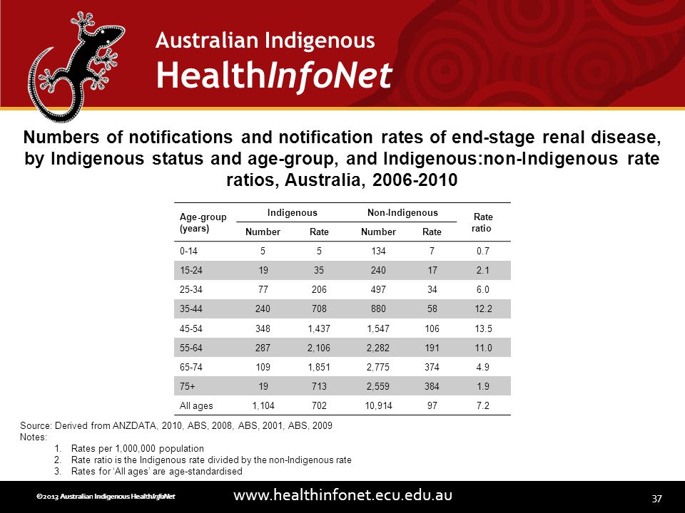 37 www.healthinfonet.ecu.edu.au Australian Indigenous HealthInfoNet ©2013 Australian Indigenous HealthInfoNet©2012 Australian Indigenous HealthInfoNet Age-group (years) IndigenousNon-Indigenous Rate ratio NumberRateNumberRate 0-145513470.7 15-241935240172.1 25-3477206497346.0 35-442407088805812.2 45-543481,4371,54710613.5 55-642872,1062,28219111.0 65-741091,8512,7753744.9 75+197132,5593841.9 All ages1,10470210,914977.2 Numbers of notifications and notification rates of end-stage renal disease, by Indigenous status and age-group, and Indigenous:non-Indigenous rate ratios, Australia, 2006-2010 Source: Derived from ANZDATA, 2010, ABS, 2008, ABS, 2001, ABS, 2009 Notes: 1.Rates per 1,000,000 population 2.Rate ratio is the Indigenous rate divided by the non-Indigenous rate 3.Rates for All ages are age-standardised