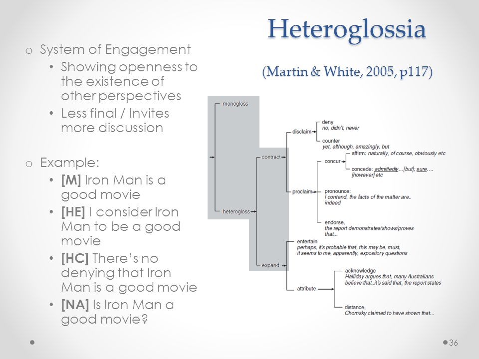 Heteroglossia (Martin & White, 2005, p117) o System of Engagement Showing openness to the existence of other perspectives Less final / Invites more discussion o Example: [M] Iron Man is a good movie [HE] I consider Iron Man to be a good movie [HC] Theres no denying that Iron Man is a good movie [NA] Is Iron Man a good movie.