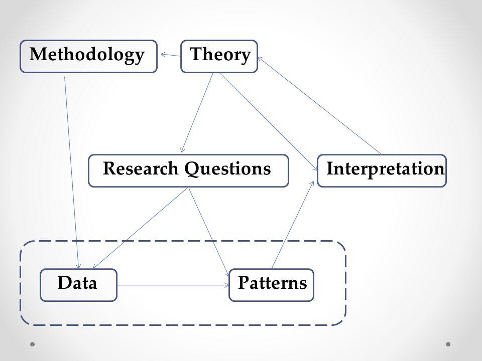 Theory InterpretationResearch Questions PatternsData Methodology