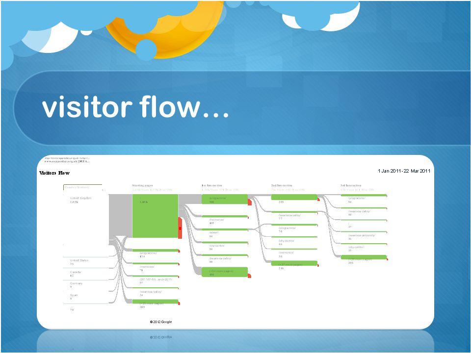 visitor flow…