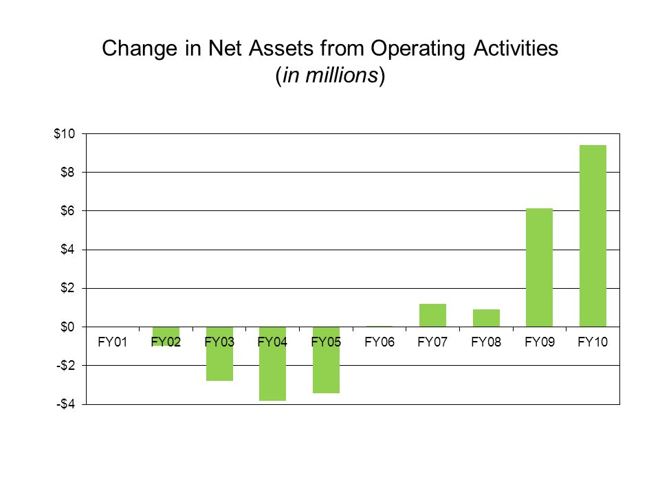 Change in Net Assets from Operating Activities (in millions)