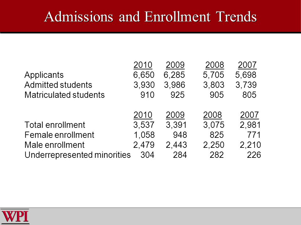 Admissions and Enrollment Trends 2010 2009 2008 2007 Applicants 6,650 6,285 5,705 5,698 Admitted students3,930 3,986 3,803 3,739 Matriculated students 910 925 905 805 2010 2009 2008 2007 Total enrollment 3,537 3,391 3,075 2,981 Female enrollment1,058 948 825 771 Male enrollment 2,479 2,443 2,250 2,210 Underrepresented minorities 304 284 282 226