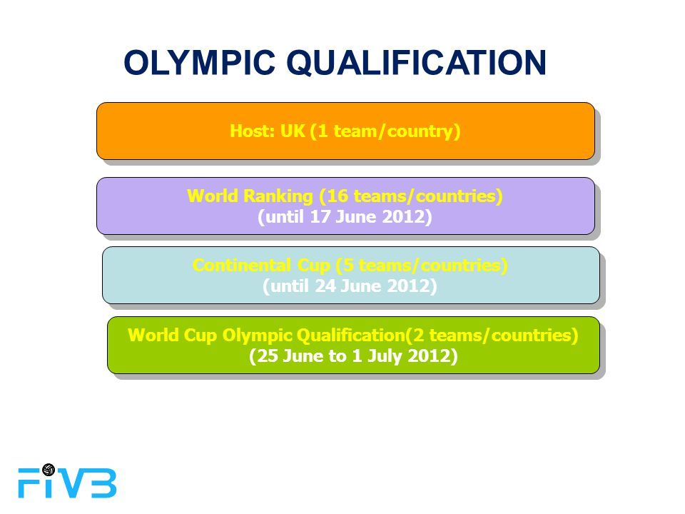 OLYMPIC QUALIFICATION Host: UK (1 team/country) World Ranking (16 teams/countries) (until 17 June 2012) World Ranking (16 teams/countries) (until 17 J