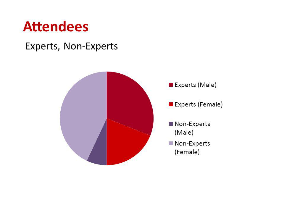 Experts, Non-Experts Attendees