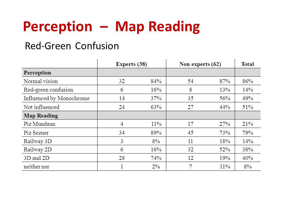 Red-Green Confusion Perception – Map Reading Experts (38)Non experts (62)Total Perception Normal vision3284%5487%86% Red-green confusion616%813%14% Influenced by Monochrome1437%3556%49% Not influenced2463%2744%51% Map Reading Piz Mundaun411%1727%21% Piz Sezner3489%4573%79% Railway 3D38%1118%14% Railway 2D616%3252%38% 3D and 2D2874%1219%40% neither nor12%711%8%