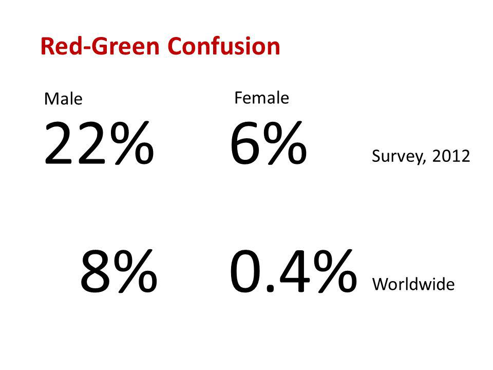 Red-Green Confusion 22% Male Female 6% 8%0.4% Survey, 2012 Worldwide
