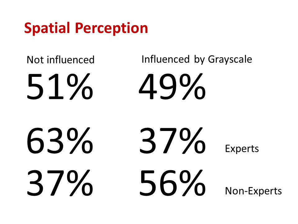51% Not influenced Influenced by Grayscale 49% 37%56% Non-Experts 63%37% Experts