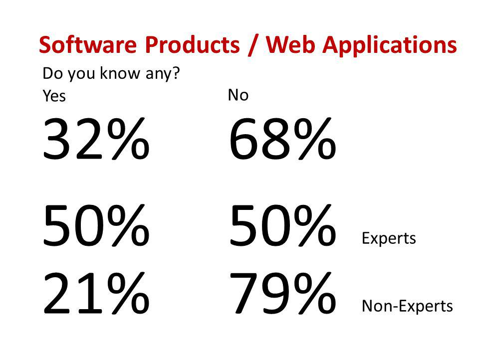 Do you know any Software Products / Web Applications 32%68% 21%79% Non-Experts 50% Experts Yes No