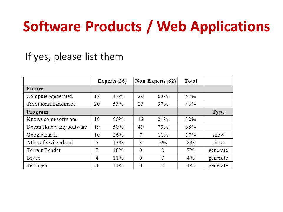 Experts (38)Non-Experts (62)Total Future Computer-generated1847%3963%57% Traditional handmade2053%2337%43% ProgramType Knows some software1950%1321%32% Doesn t know any software1950%4979%68% Google Earth1026%711%17%show Atlas of Switzerland513%35%8%show Terrain Bender718%007%generate Bryce411%004%generate Terragen411%004%generate Software Products / Web Applications If yes, please list them