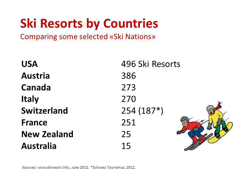 USA496 Ski Resorts Austria386 Canada273 Italy270 Switzerland 254 (187*) France251 New Zealand25 Australia15 Ski Resorts by Countries Comparing some selected «Ski Nations» Sources: www.skiresort.info, June 2012.