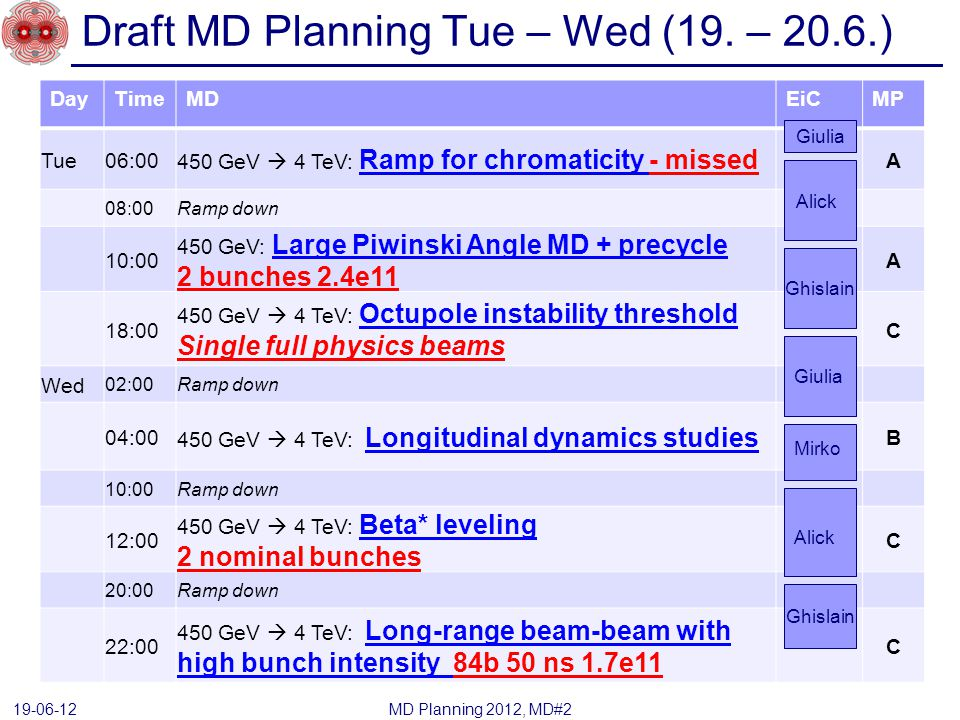 Draft MD Planning Tue – Wed (19.