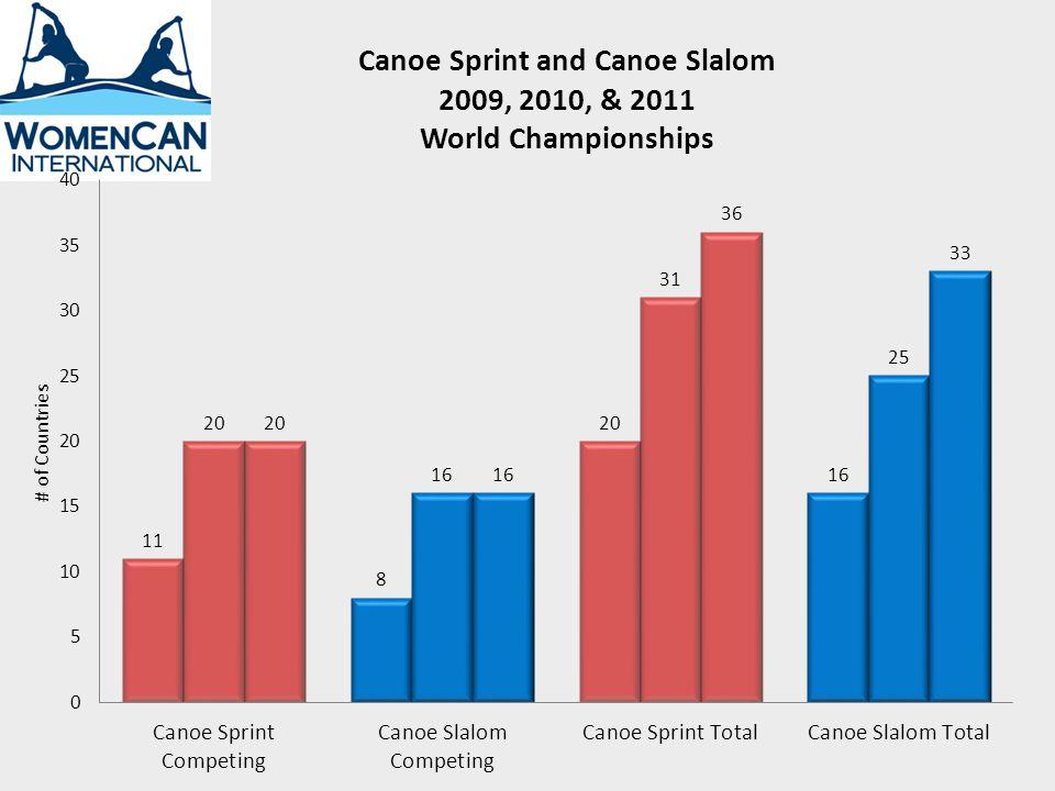 Canoe Sprint and Canoe Slalom 2009, 2010, & 2011 World Championships