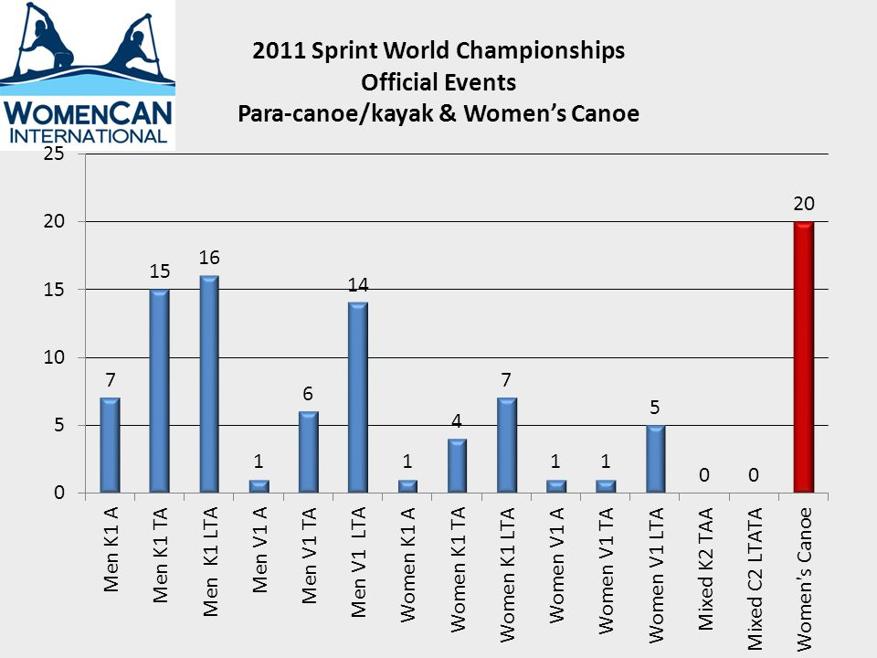 2011 Sprint World Championships Official Events Para-canoe/kayak & Womens Canoe