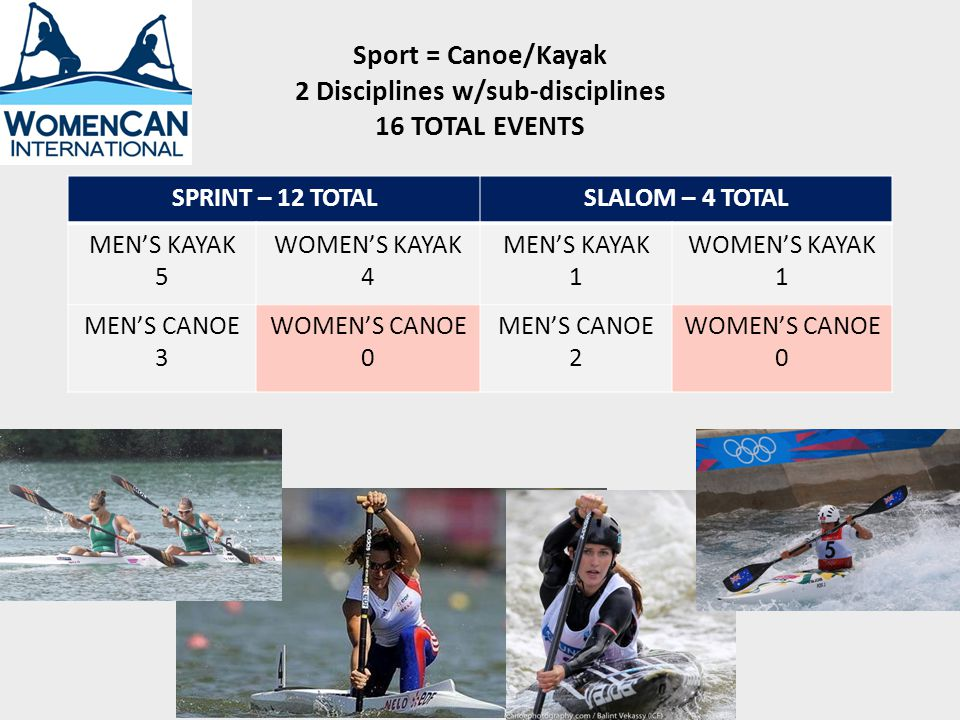 Sprint Olympic Events & Womens Canoe at the 2010 World Championships 1st year WC official: 1 event Men Kayak & Canoe – Exhibition events 1924/Olympic 1936 Womens Kayak – Olympic 1948