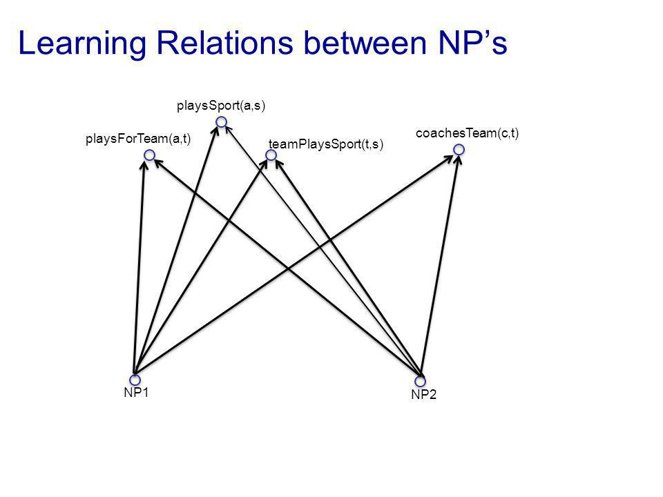 coachesTeam(c,t) playsForTeam(a,t) teamPlaysSport(t,s) playsSport(a,s) NP1 NP2 Learning Relations between NPs