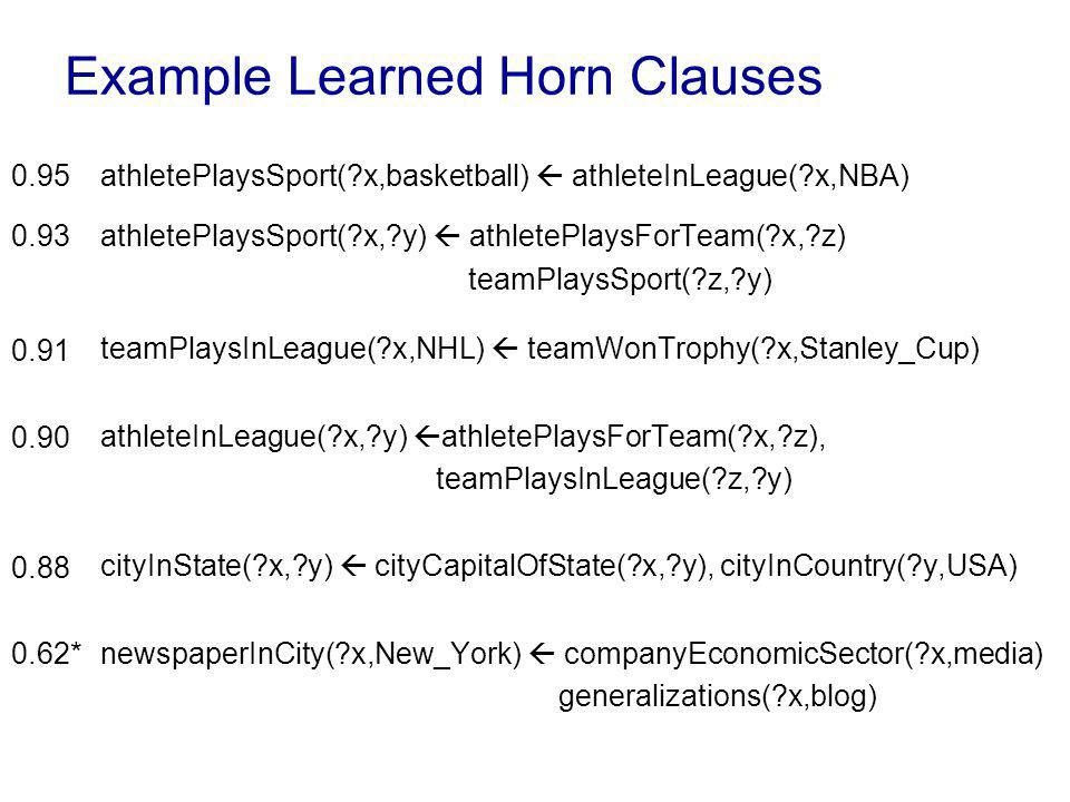 Example Learned Horn Clauses athletePlaysSport( x,basketball) athleteInLeague( x,NBA) athletePlaysSport( x, y) athletePlaysForTeam( x, z) teamPlaysSport( z, y) teamPlaysInLeague( x,NHL) teamWonTrophy( x,Stanley_Cup) athleteInLeague( x, y) athletePlaysForTeam( x, z), teamPlaysInLeague( z, y) cityInState( x, y) cityCapitalOfState( x, y), cityInCountry( y,USA) newspaperInCity( x,New_York) companyEconomicSector( x,media) generalizations( x,blog) 0.95 0.93 0.91 0.90 0.88 0.62*