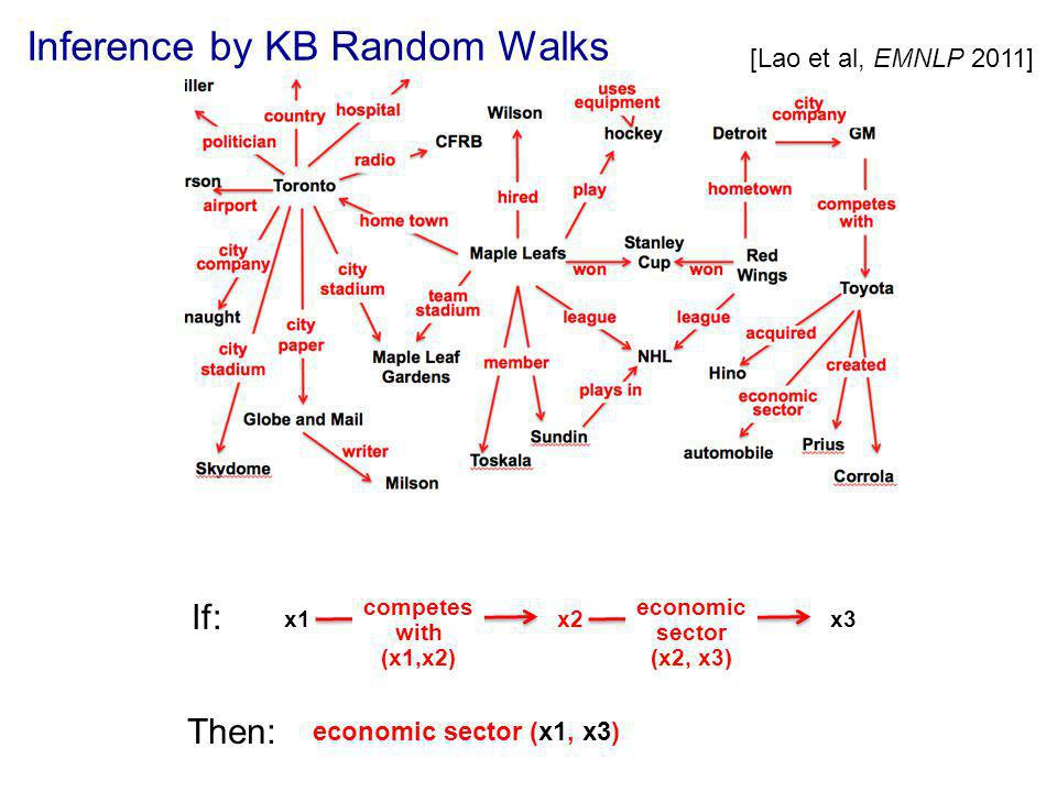 Inference by KB Random Walks [Lao et al, EMNLP 2011] If: x1 competes with (x1,x2) x2 economic sector (x2, x3) x3 Then: economic sector (x1, x3)