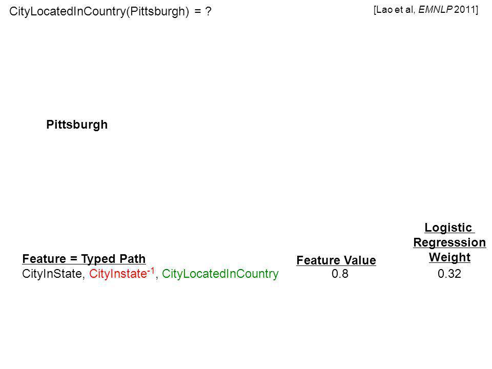 Feature = Typed Path CityInState, CityInstate -1, CityLocatedInCountry 0.8 0.32 Pittsburgh Feature Value Logistic Regresssion Weight CityLocatedInCountry(Pittsburgh) = .