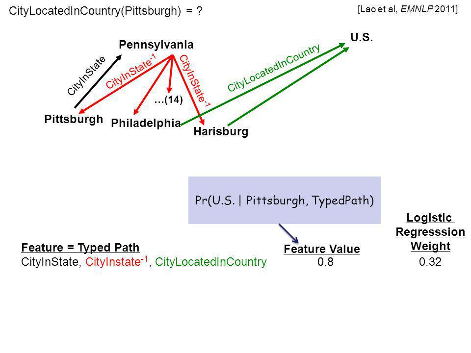 Feature = Typed Path CityInState, CityInstate -1, CityLocatedInCountry 0.8 0.32 Pittsburgh Pennsylvania CityInState CityInState -1 Philadelphia Harisburg …(14) U.S.