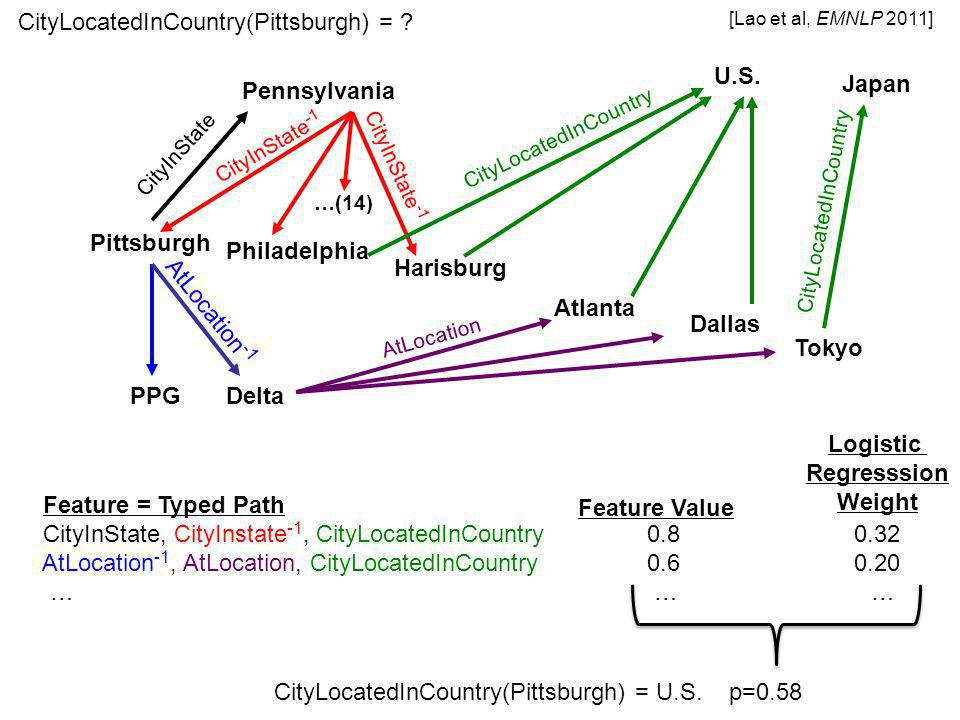 Feature = Typed Path CityInState, CityInstate -1, CityLocatedInCountry 0.8 0.32 AtLocation -1, AtLocation, CityLocatedInCountry 0.6 0.20 … … … Pittsburgh Pennsylvania CityInState CityInState -1 Philadelphia Harisburg …(14) U.S.