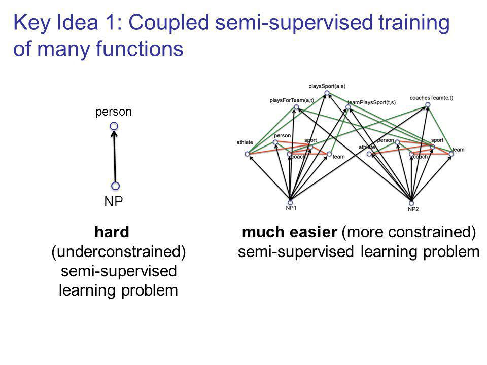 hard (underconstrained) semi-supervised learning problem Key Idea 1: Coupled semi-supervised training of many functions much easier (more constrained) semi-supervised learning problem person NP