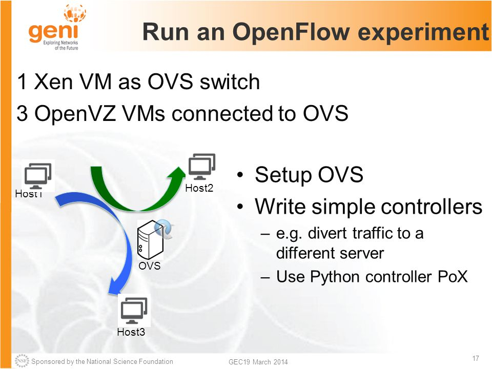 Sponsored by the National Science Foundation 17 GEC19 March 2014 Run an OpenFlow experiment 1 Xen VM as OVS switch 3 OpenVZ VMs connected to OVS Host1 Host2 Host3 OVS Setup OVS Write simple controllers –e.g.