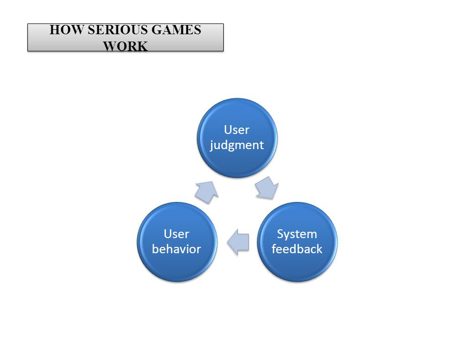 HOW SERIOUS GAMES WORK User judgment System feedback User behavior