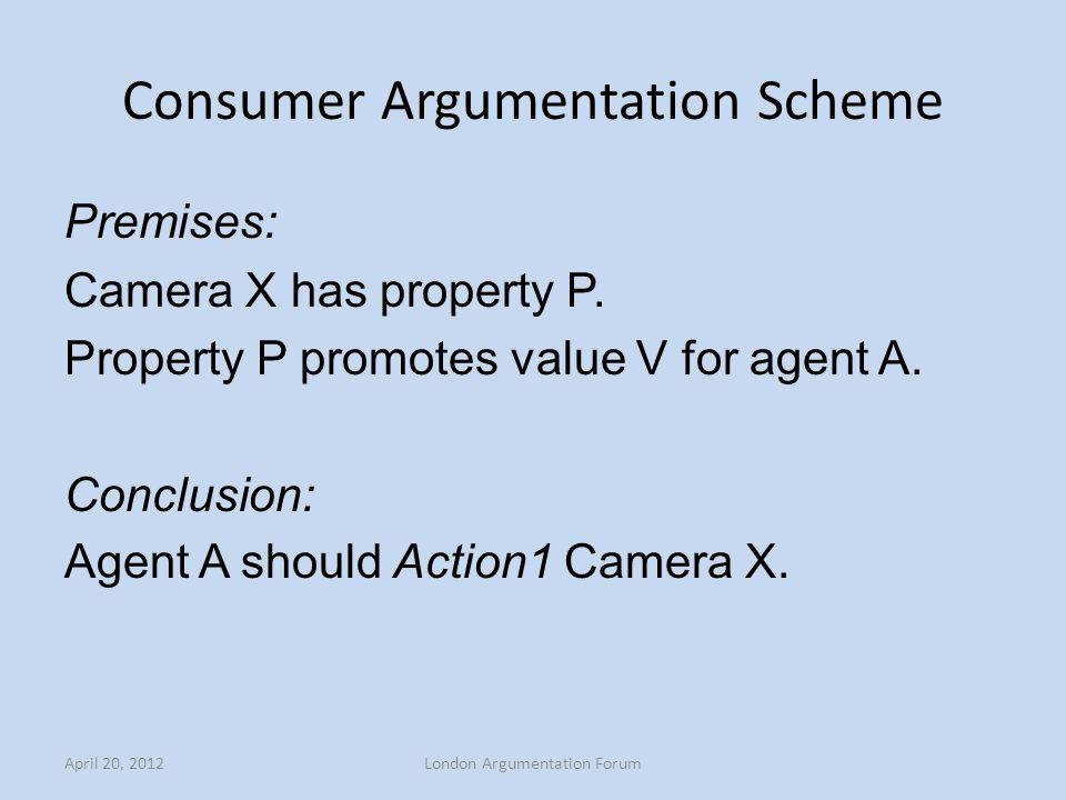 Consumer Argumentation Scheme Premises: Camera X has property P.