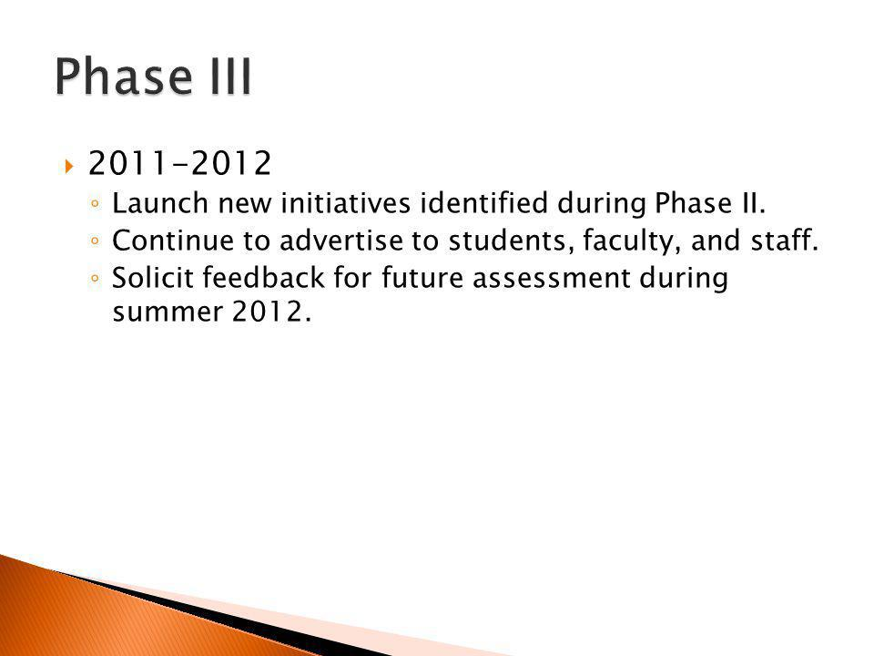 Launch new initiatives identified during Phase II.