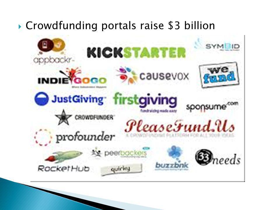 Crowdfunding portals raise $3 billion