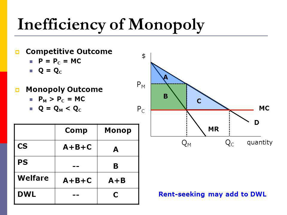 Inefficiency of Monopoly Competitive Outcome P = P C = MC Q = Q C Monopoly Outcome P M > P C = MC Q = Q M < Q C MR D MC QMQM PMPM QCQC CompMonop CS PS Welfare DWL A B C A B C A+B A+B+C -- A+B+C -- Rent-seeking may add to DWL quantity $ PCPC
