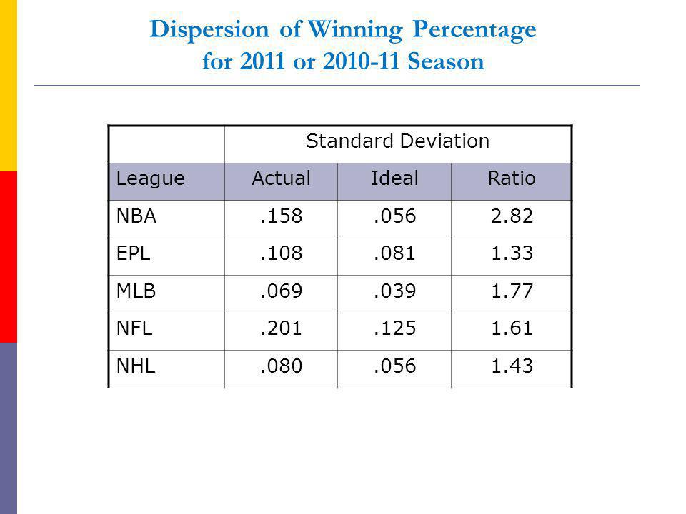Dispersion of Winning Percentage for 2011 or Season Standard Deviation LeagueActualIdealRatio NBA EPL MLB NFL NHL