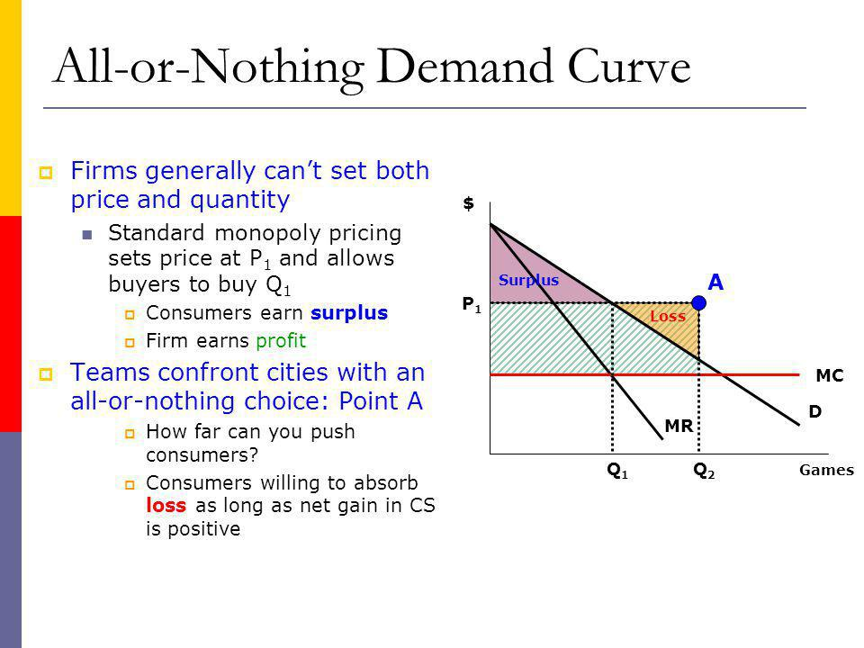 All-or-Nothing Demand Curve Firms generally cant set both price and quantity Standard monopoly pricing sets price at P 1 and allows buyers to buy Q 1 Consumers earn surplus Firm earns profit Teams confront cities with an all-or-nothing choice: Point A How far can you push consumers.