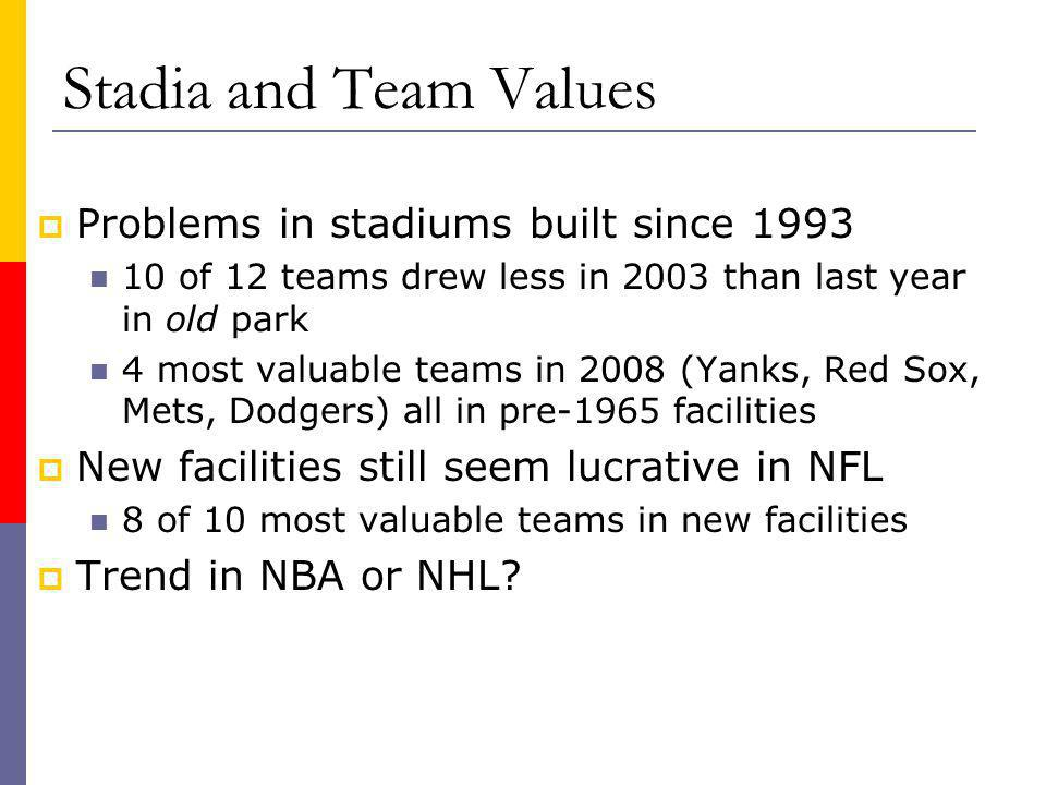 Stadia and Team Values Problems in stadiums built since of 12 teams drew less in 2003 than last year in old park 4 most valuable teams in 2008 (Yanks, Red Sox, Mets, Dodgers) all in pre-1965 facilities New facilities still seem lucrative in NFL 8 of 10 most valuable teams in new facilities Trend in NBA or NHL