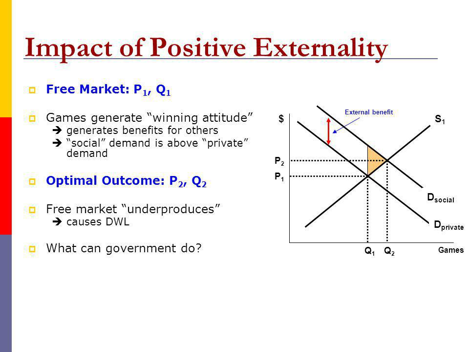 Impact of Positive Externality D private S1S1 Games $ P1P1 Q1Q1 External benefit P2P2 Q2Q2 Free Market: P 1, Q 1 Games generate winning attitude generates benefits for others social demand is above private demand Optimal Outcome: P 2, Q 2 Free market underproduces causes DWL What can government do.