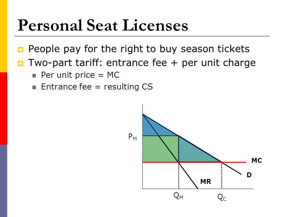 Personal Seat Licenses People pay for the right to buy season tickets Two-part tariff: entrance fee + per unit charge Per unit price = MC Entrance fee = resulting CS MR D MC QMQM PMPM QCQC
