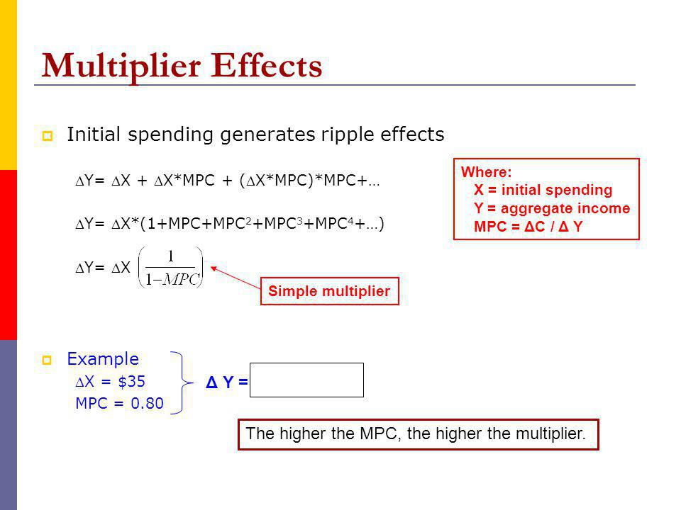 Multiplier Effects Initial spending generates ripple effects Y= X + X*MPC + (X*MPC)*MPC+… Y= X*(1+MPC+MPC 2 +MPC 3 +MPC 4 +…) Y= X Example X = $35 MPC = 0.80 Where: X = initial spending Y = aggregate income MPC = ΔC / Δ Y Simple multiplier Δ Y = 35(5) = $175 The higher the MPC, the higher the multiplier.