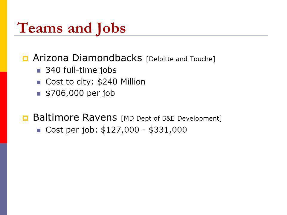 Teams and Jobs Arizona Diamondbacks [Deloitte and Touche] 340 full-time jobs Cost to city: $240 Million $706,000 per job Baltimore Ravens [MD Dept of B&E Development] Cost per job: $127,000 - $331,000