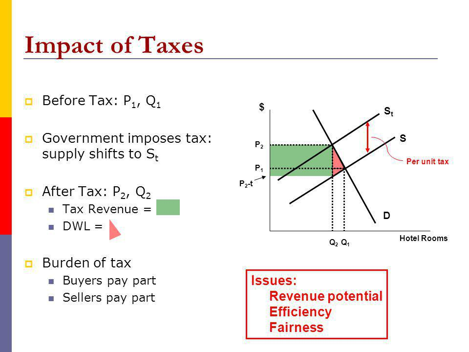 Impact of Taxes Before Tax: P 1, Q 1 Government imposes tax: supply shifts to S t After Tax: P 2, Q 2 Tax Revenue = DWL = Burden of tax Buyers pay part Sellers pay part D S StSt Hotel Rooms Q1Q1 Q2Q2 P1P1 P2P2 $ Per unit tax P 2 -t Issues: Revenue potential Efficiency Fairness
