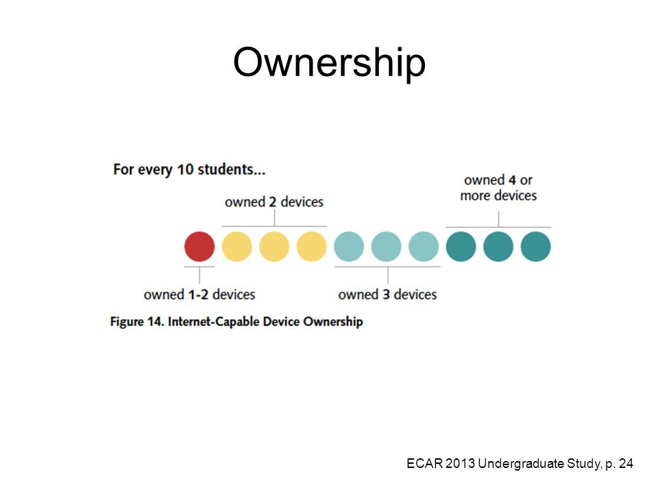 Ownership ECAR 2013 Undergraduate Study, p. 24