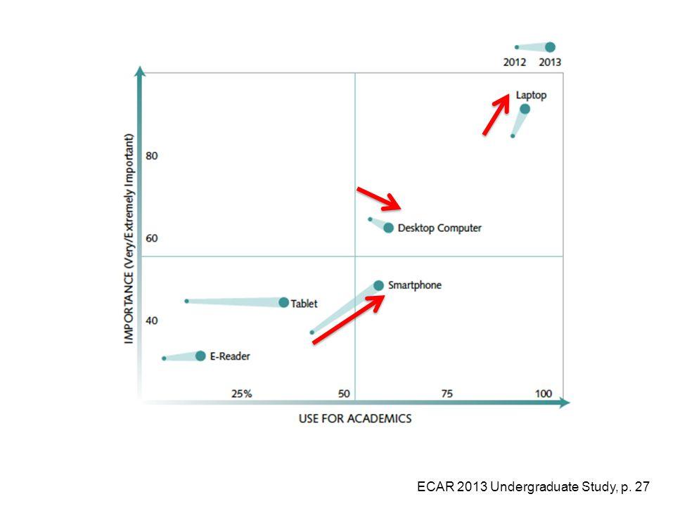 ECAR 2013 Undergraduate Study, p. 27