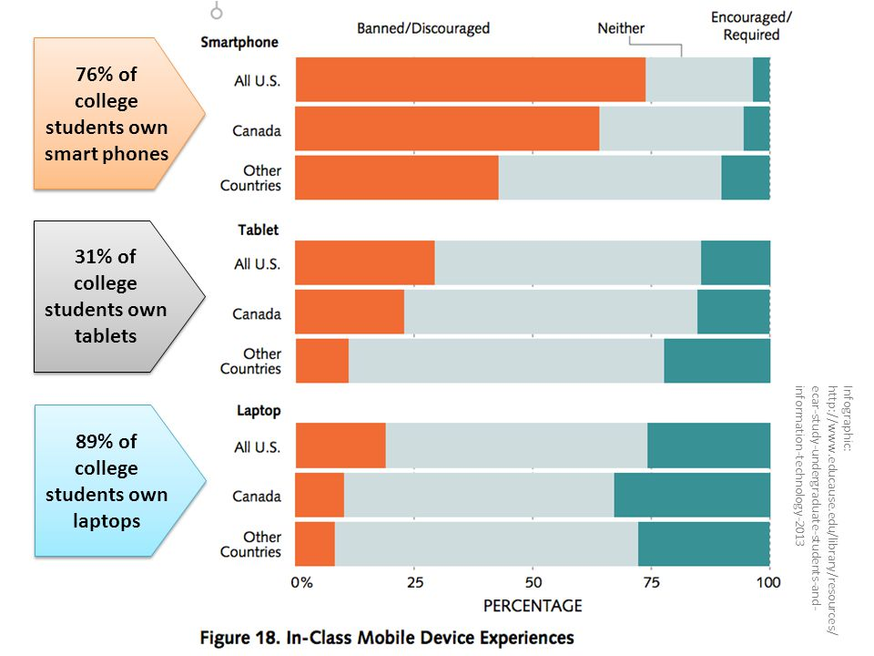 76% of college students own smart phones 31% of college students own tablets 89% of college students own laptops