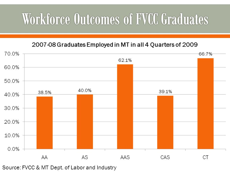 Source: FVCC & MT Dept. of Labor and Industry